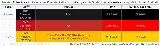 Deutschland heute im Halbfinale der EM 2012. Hier ein kleiner Service für Grafiker...