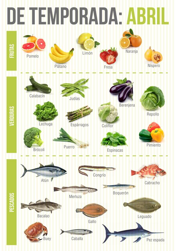 Alimentos de temporada del mes de abril.
