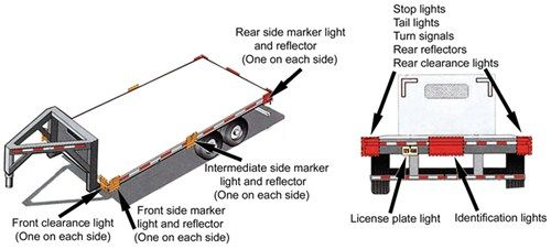 Diagram Of Trailer Over 80 Inches Wide And Greater Than 10 000 Lbs Gvwr Illustrating Required Lights And Reflectors Light Trailer Stop Light Trailer
