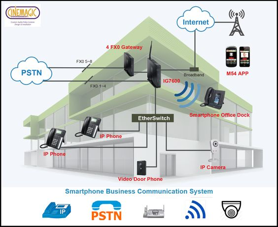 8 best Intercom\/Telephone System images on Pinterest Phone, Door - inter office communication