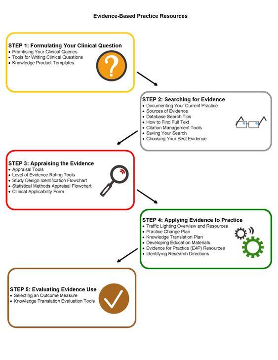 evidence based practice | Evidence Based Practice Resources