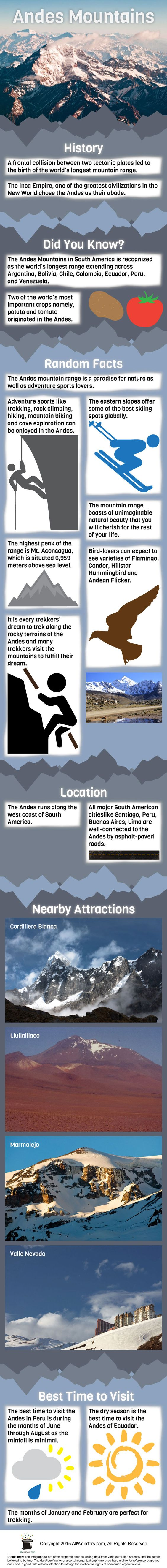Andes Mountains Infographic