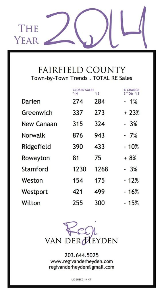 brokerbeat New Canaan: STATS WEEK | Town by Town '14 Real Estate Sales
