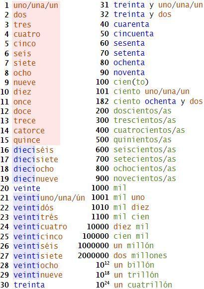Number Names Worksheets number words 1-100 : Printable Number Words 1 100 - number writing worksheets 1 50 ...