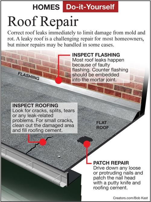 How To Find A Water Leak On Flat Roof In 2020 Roof Leak Repair Roof Repair Leaking Flat Roof