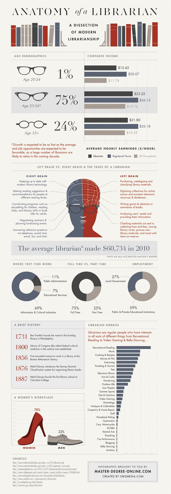 Anatomy of a Librarian infographic - because I'm feeling a little self-absorbed today