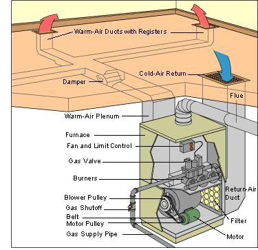 How Central Heating Works Heating Systems Forced Air