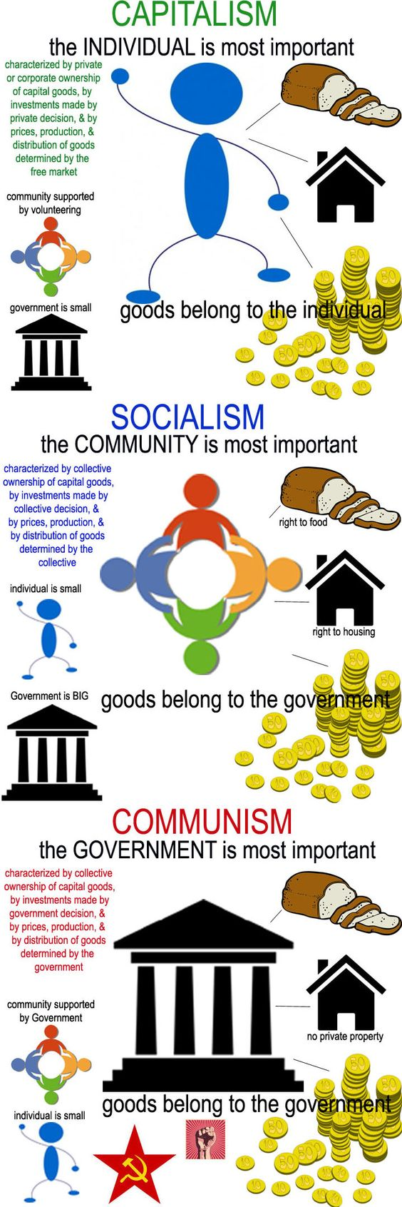 Communism and socialism?