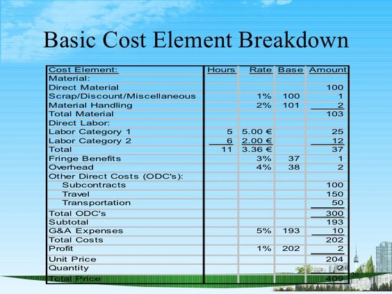 Basic Cost Element BreakdownCost Element:                  Hours    Rate Base AmountMaterial:Direct Material              ...
