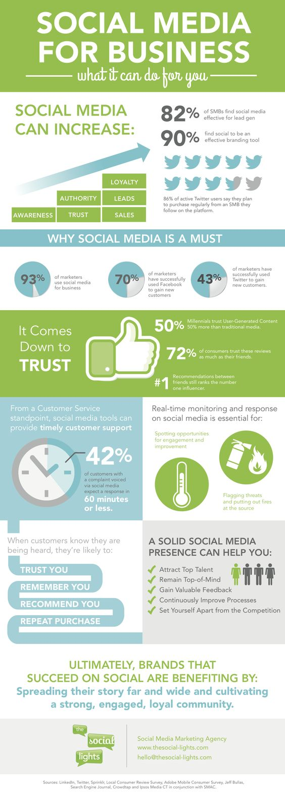 Infographic – Social Media For Business.  This infographic shows the power of social media and what social media marketing can do for your business. What's been your business' most successful social media strategy?