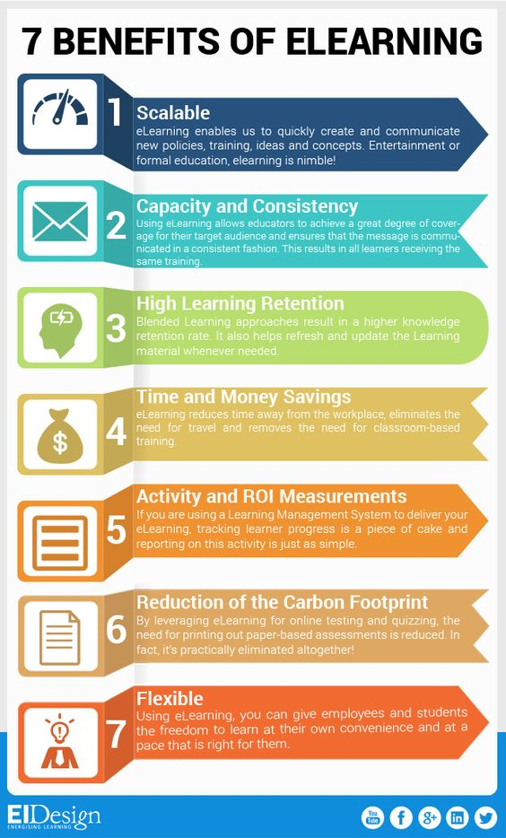 7 eLearning Benefits Infographic - http://elearninginfographics.com/7-elearning-benefits-infographic/