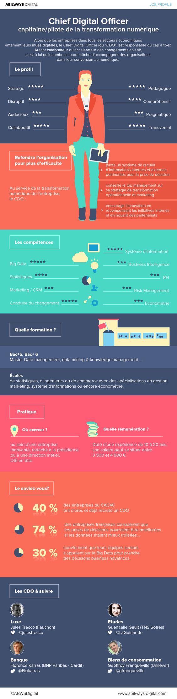 Infographie Metiers Du Web Chef De Projet E Crm Digital