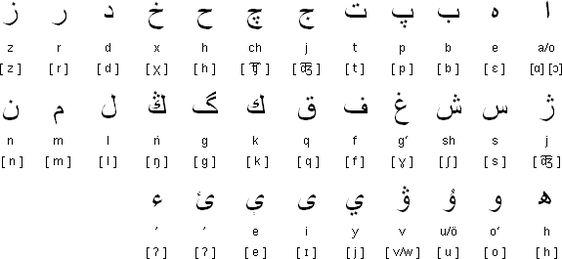 Learn Sanskrit vowels and vowel diacritics SOME USEFULL TIPS - sanskrit alphabet chart