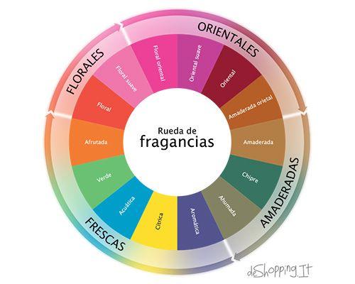 ¿Qué es la rueda de perfumes?