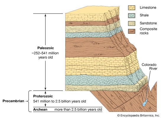 Geologic Time Periods Time Scale Facts Geologic Time Scale History Of Earth Geology
