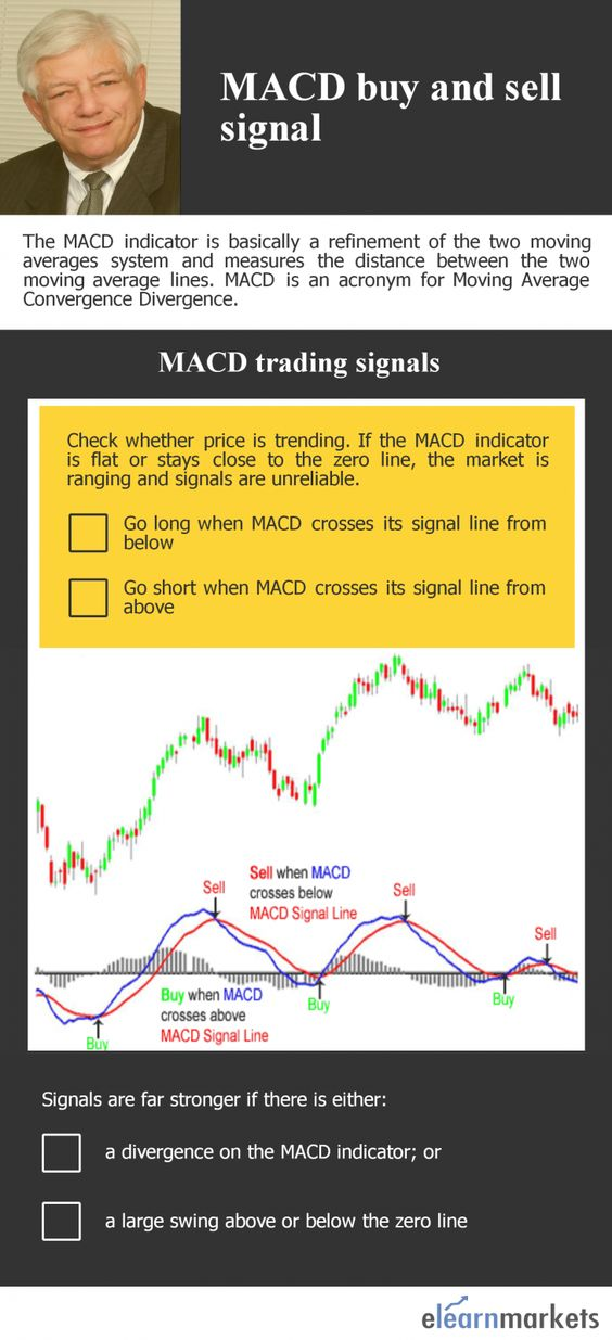 Moving Average Convergence Divergence Simple And Easy To Use