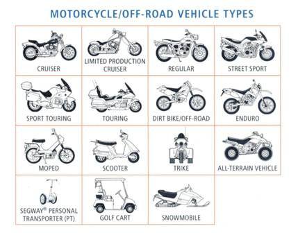 Types Of Motorcycles Types Of Motorcycles Moter Sports