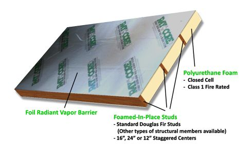 Insulated Roof And Wall Panels Roof Insulation Ray Core Sips Structural Insulated Panels Insulated Panels Roof Insulation