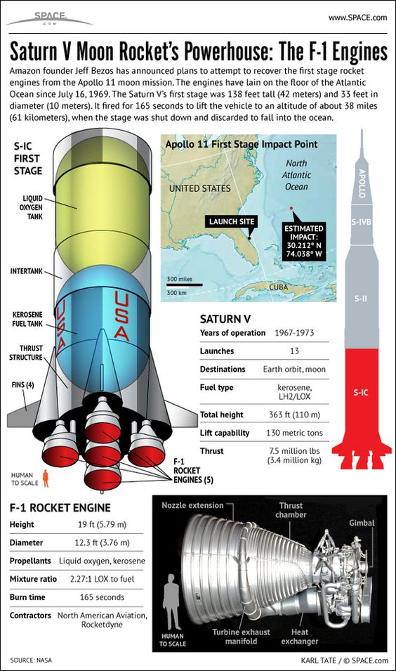 Amazon founder Jeff Bezos plans to raise sunken Apollo 11 moon rocket engines from the ocean floor. Learn more about the Saturn V rocket's F-1 engines in this SPACE.com infographic.