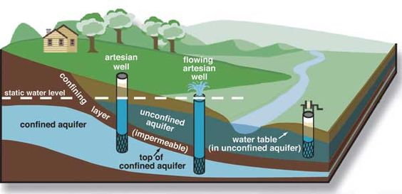 Figure shows confined aquifer contained by rock that water can not flow through; unconfined aquifer interacts with streams and is not constrained.