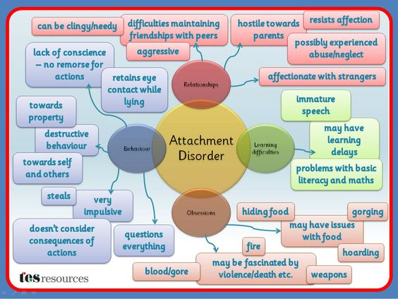 A Mind Map, created in PowerPoint, that works as a poster or as a mini presentation that could be used as part of staff training or to build awareness. This list of difficulties is not exhaustive but is a flavour of some of the issues that can affect students with Attachment disorder.