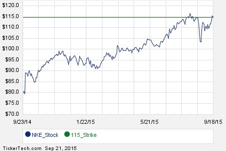 Interesting NKE Put And Call Options For November 20th http://www.forbes.com/sites/dividendchannel/2015/09/21/interesting-nke-put-and-call-options-for-november-20th/