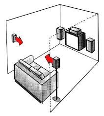 Image result for home theater setup diagram   Home Theatre ...