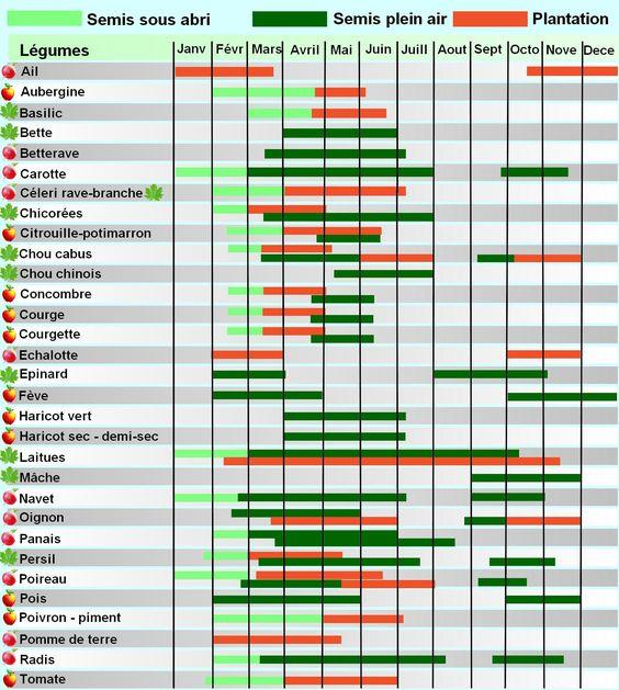 calendrier lunaire pour le jardinage biologique ann e 2017