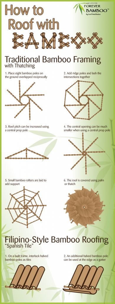 How to Build a Bamboo Roof: