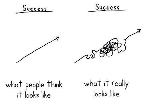Success!: Great Words, Signs Sayings, Funnies, Laughs Inspiration, Success, Quotes Laughs