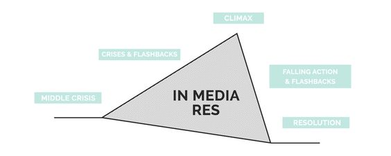 In Media Res Plot Structure   How To Write A Story   She's Novel   Plot  structure, Writing inspiration tips, Writing