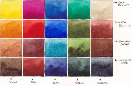 EXCELLENT discussion.  Palette of 20 colors with discussion of various brands and colors and their qualities The first is a transparent mid-yellow. Hansa Yellow Medium (PY97)
