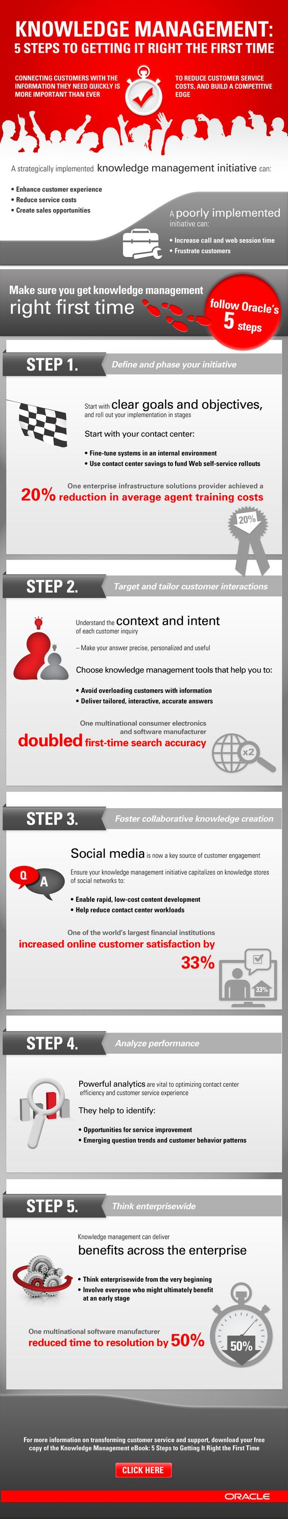 Knowledge management: Get it right the first time