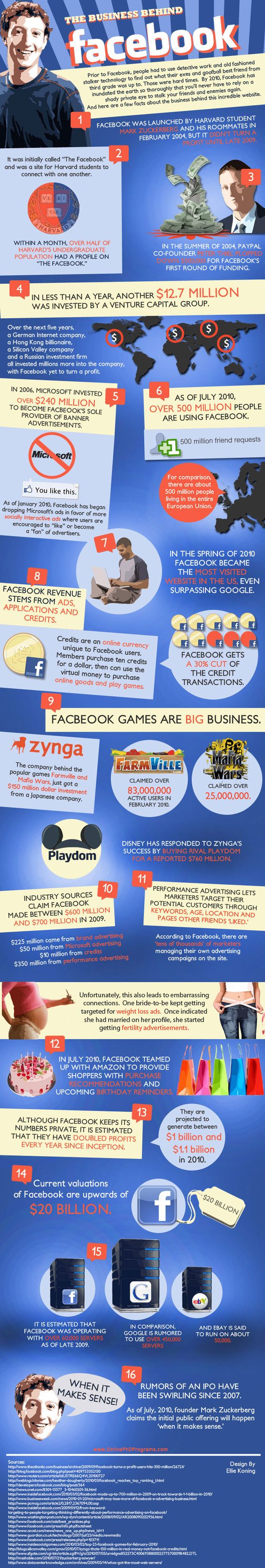 The History of Business Behind Facebook