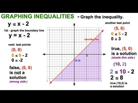 Image Result For Graphs Of Linear Inequalities Graphing Inequalities Coordinate Plane Worksheets Coordinate Plane