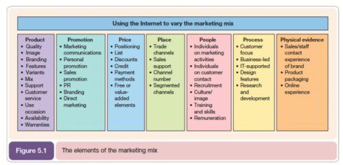 7 Ps Marketing Mix Model