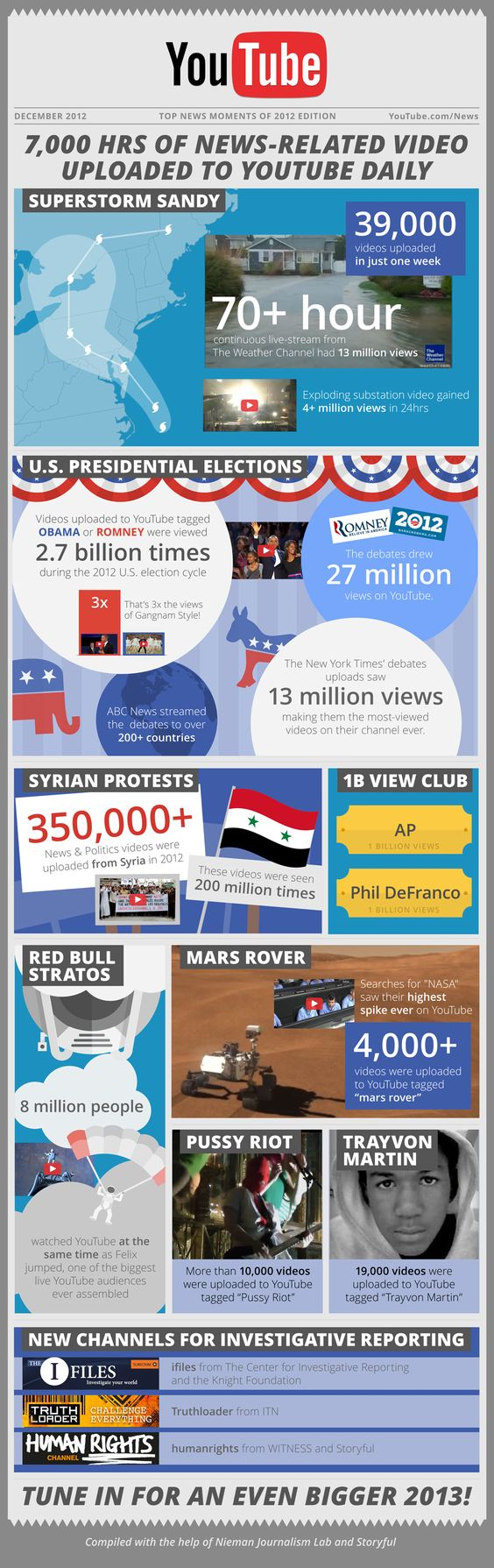 Infográfico. 2012: ano de novidades no Youtube.