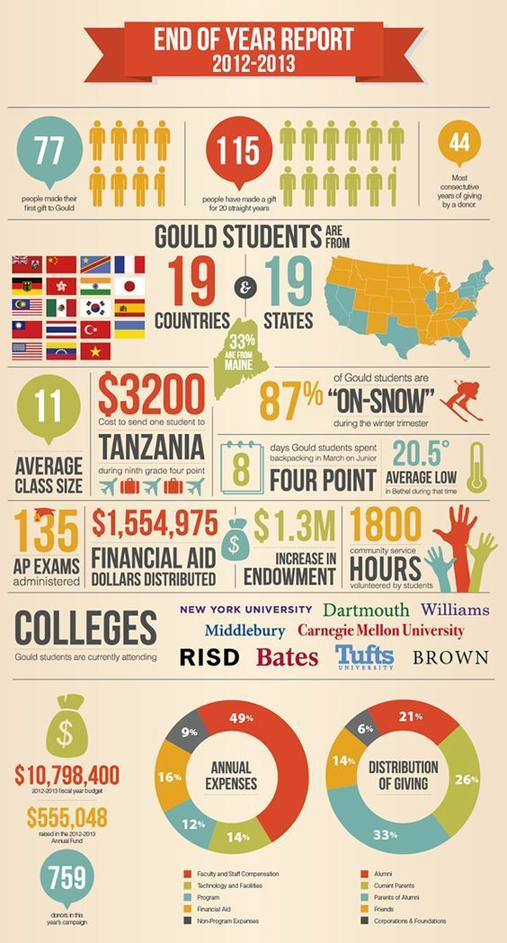 Pinterest 46 Best Nonprofit Annual Report Infographics Images On Pinterest 1cd31ac8 Resumesample R Nonprofit Infographics Infographic Nonprofit Annual Report