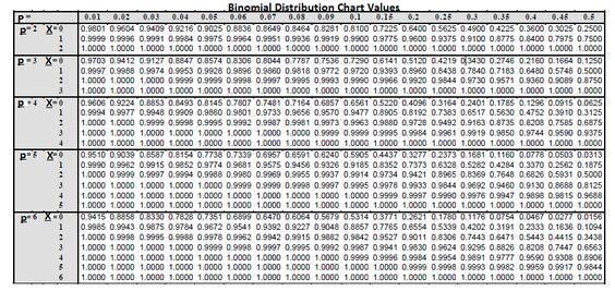 Cumulative Binomial Distribution Table Math Stuff