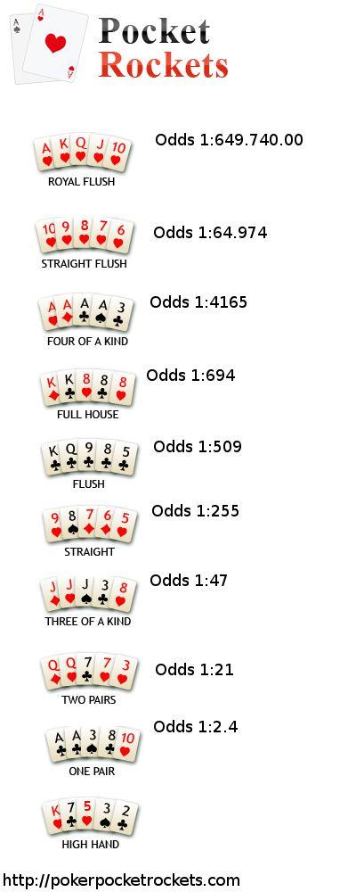 Poker hand odds cheat sheet