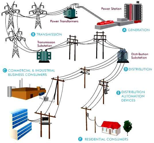 Electrical Power Distribution Electrical Substation Electrical Transformers Power Engineering