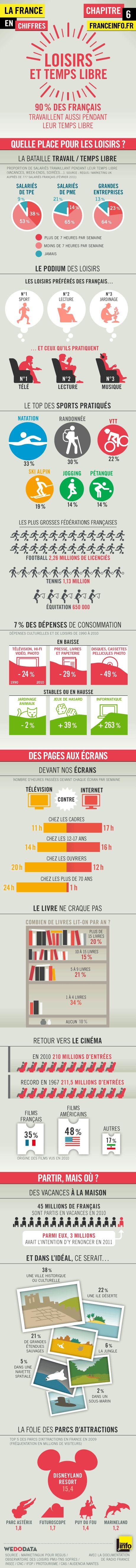 Infographies   La France en chiffres : loisirs et temps libre - France Info