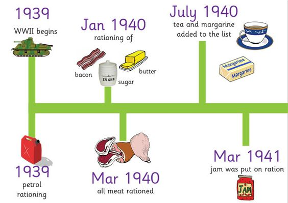 Teacher's Pet - WWII Rationing Timeline - FREE Classroom Display Resource - EYFS, KS1, KS2, world, war, two, wwii, ww2, rations, rationing, ...