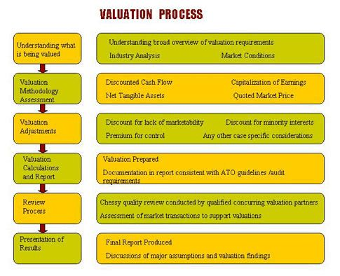 Valuation Process  Business Valuation    Business
