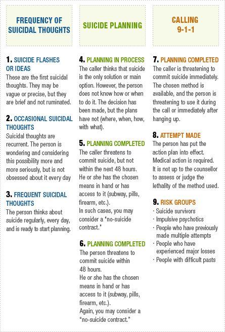 Suicide Risk Assessment Suicide assessment and management - health safety risk assessment