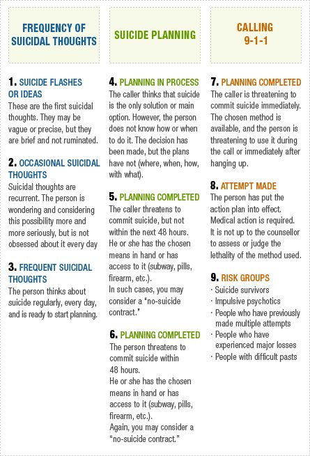 Assessment of suicide risk