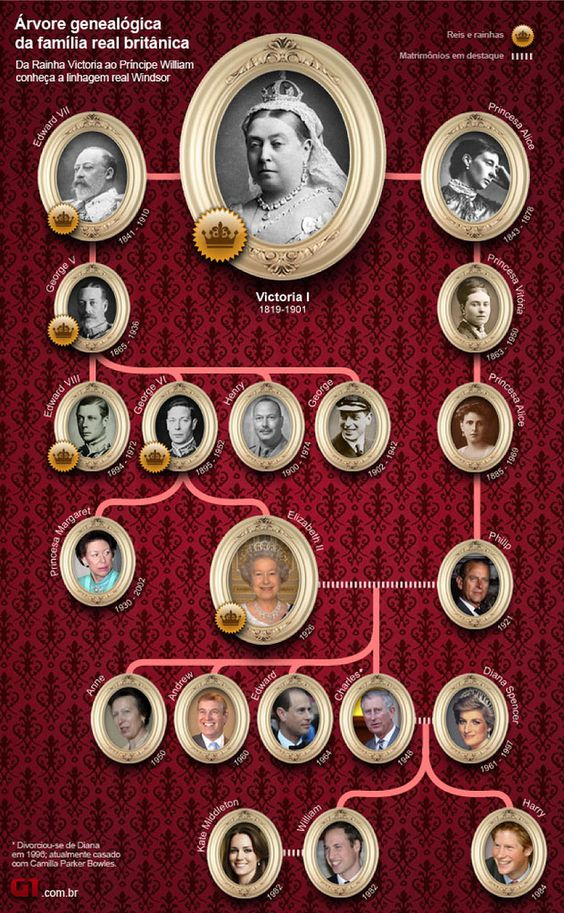 Queen Elizabeth and her husband, Phillip, are cousins.  Queen Victoria is the Great Great Grandmother of both of them.  British Royal Family Tree