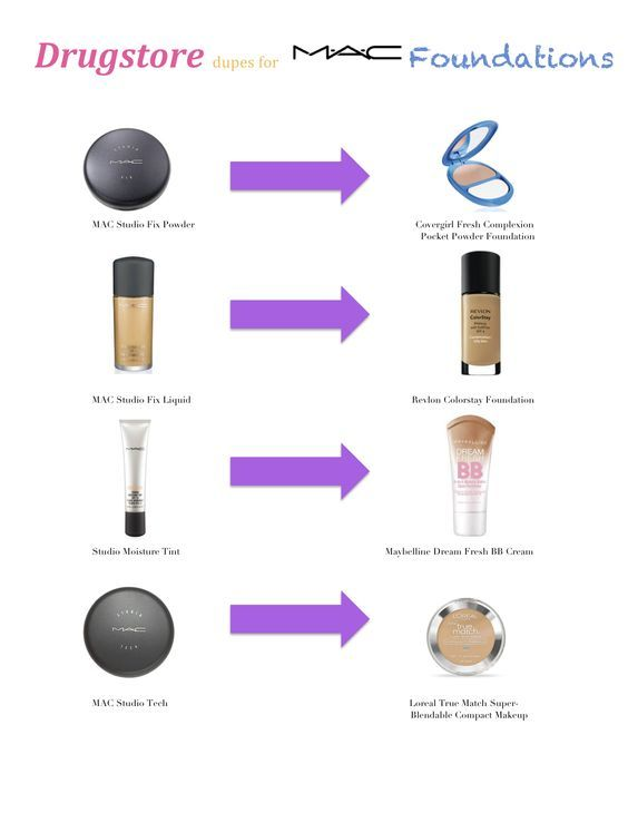 Drugstore dupes of MAC foundation!!                                                                                                                                                     More