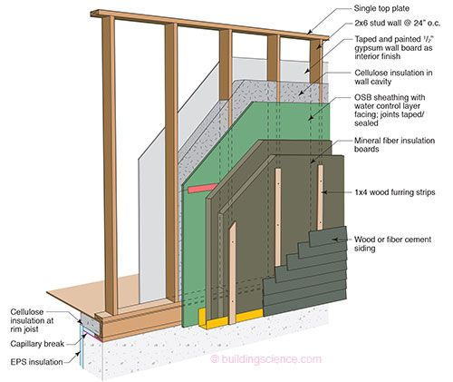 Pinterest the world s catalog of ideas for What insulation to use in 2x6 walls