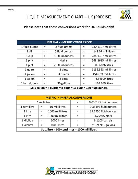 liquid-conversion-chart-uk-precisegif (1000×1294) Measurements - liquid measurements chart